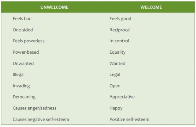 Distinguishing Between Unwelcome and Welcome Conduct