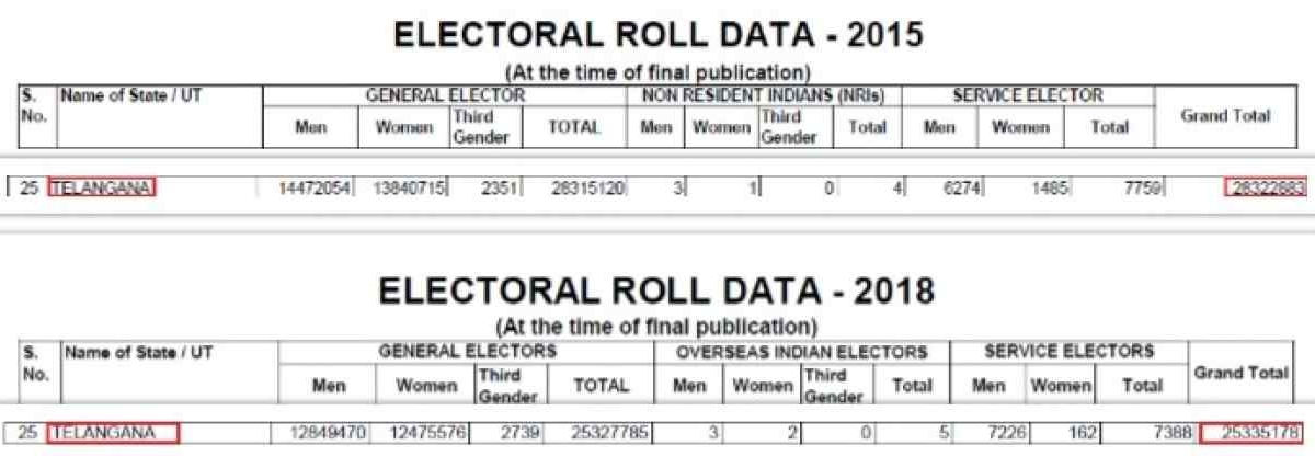 EC's Mystery Tech Could Be Behind Mass Voter Deletion in