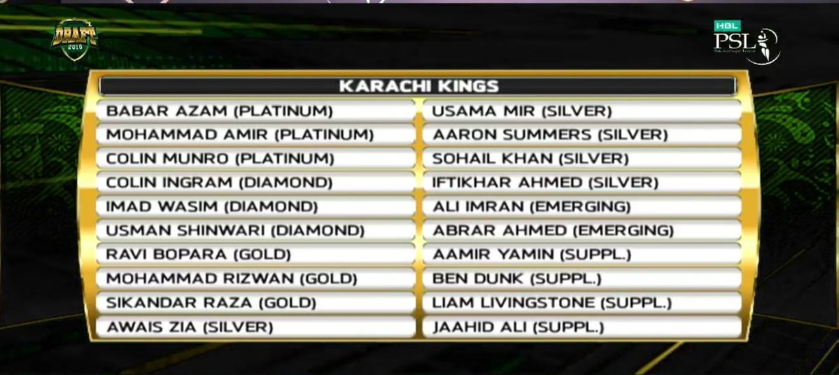 PSL Draft 2019: Full List of Players Retained and Bought