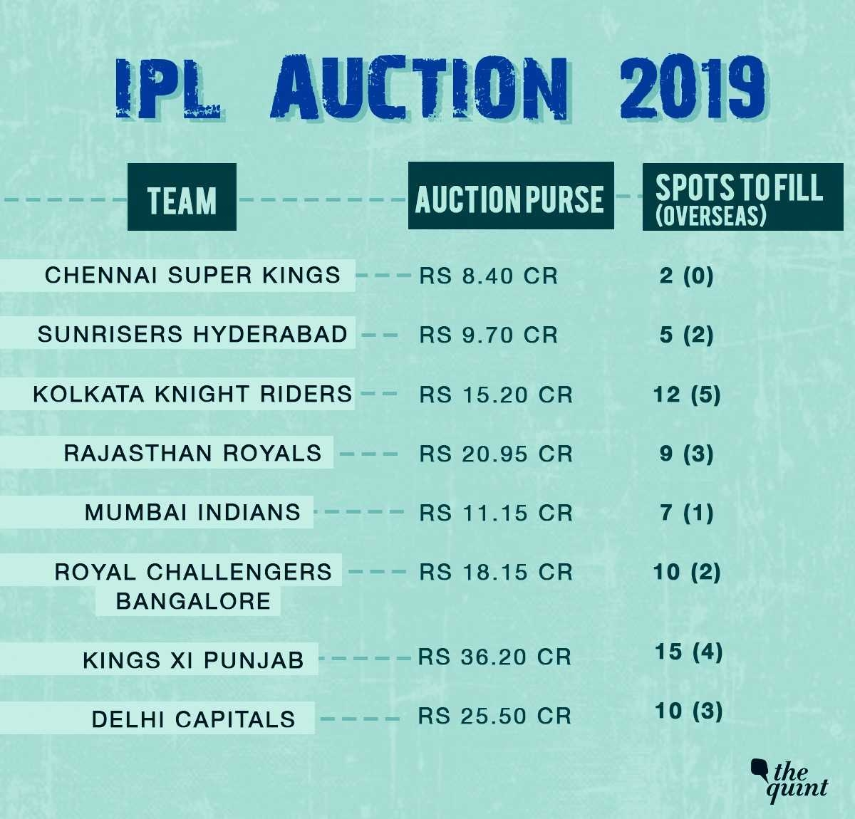 IPL 2019 auction today: Where and how to watch