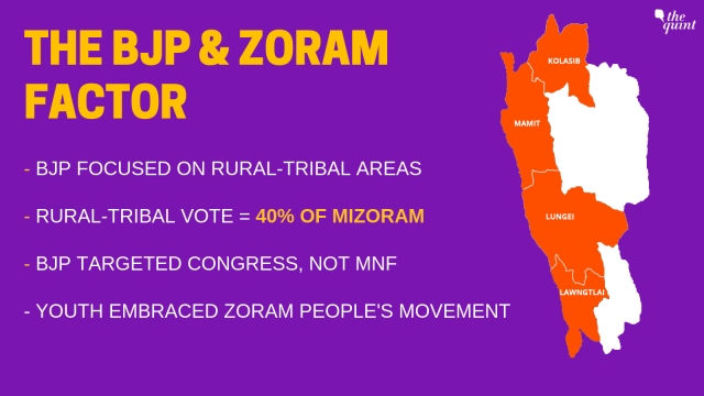 The BJP vociferous campaigning the rural-tribal border district affected Congress vote share.