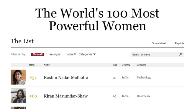Indian women featured in The World 100 Most Powerful Women by Forbes.com