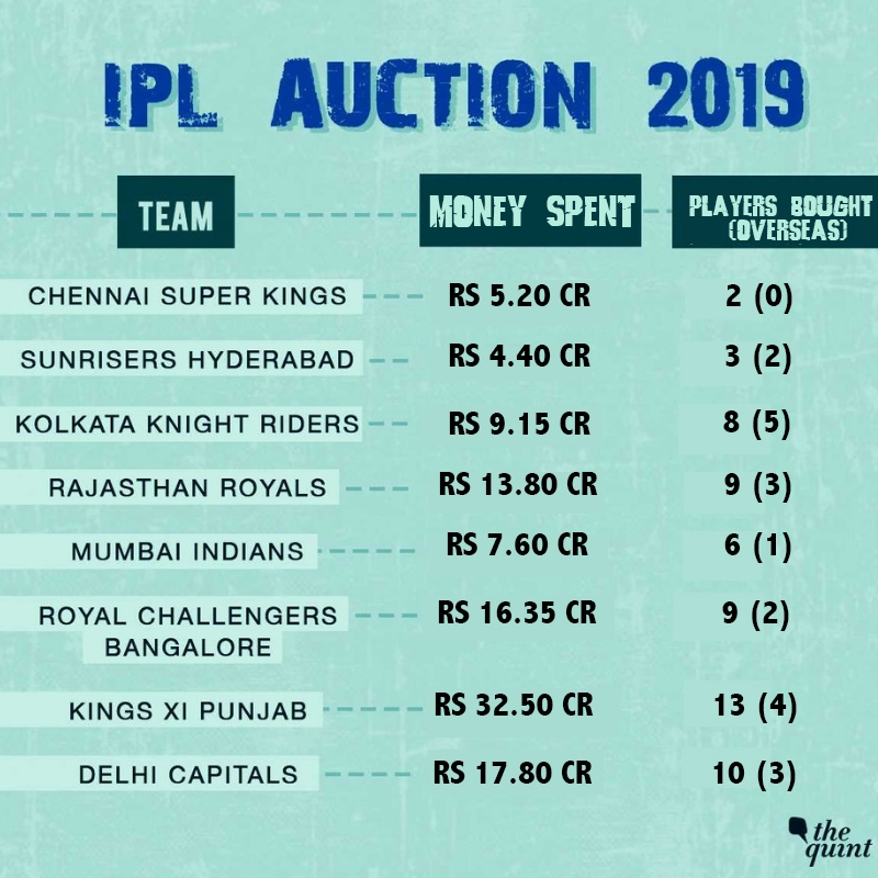 IPL 2019 Auction: Shimron Hetmyer, Carlos Brathwaite earn big