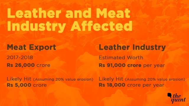 Leather and meat industry have been badly hit
