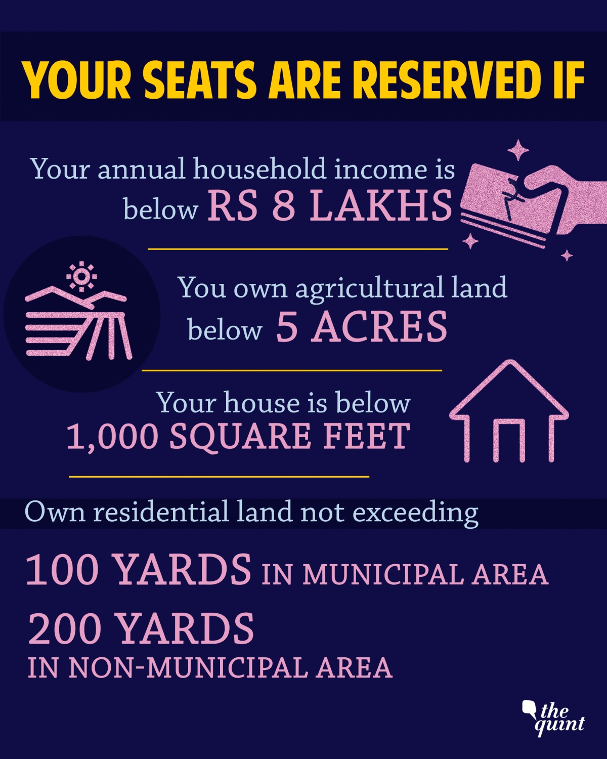 10% Reservation for Economically Weaker Sections: Who's