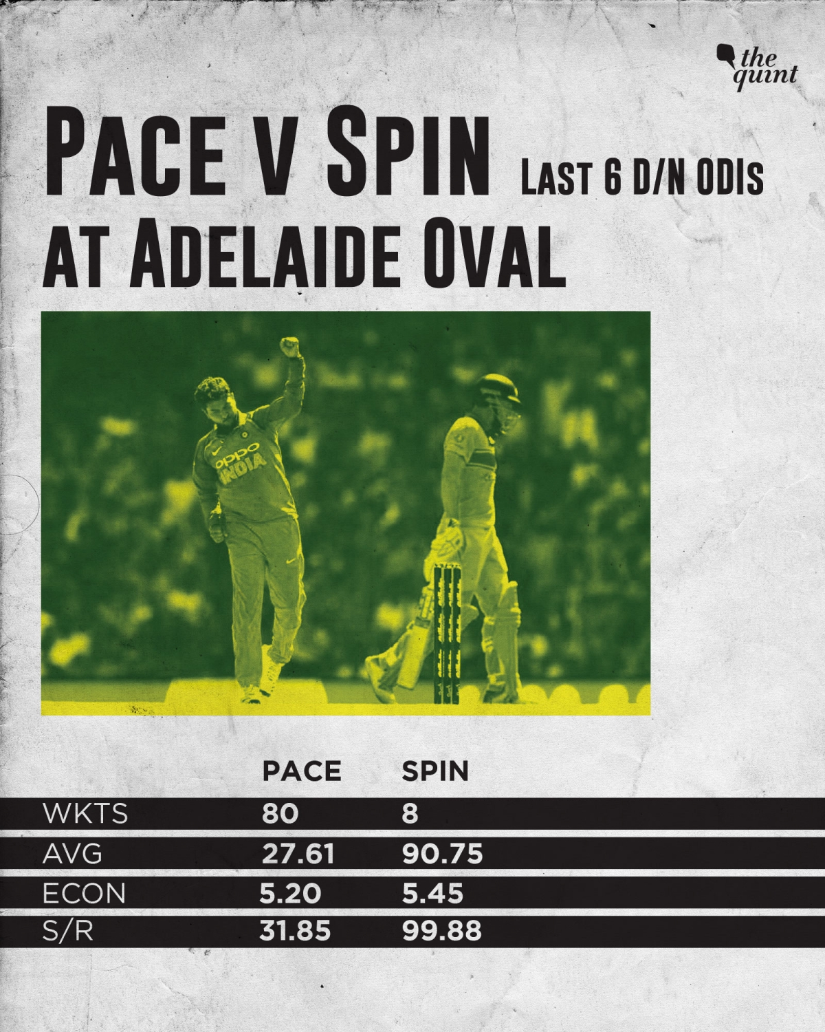 Adelaide ODI Preview: India Look to Avoid Series Defeat in Do-or-Die