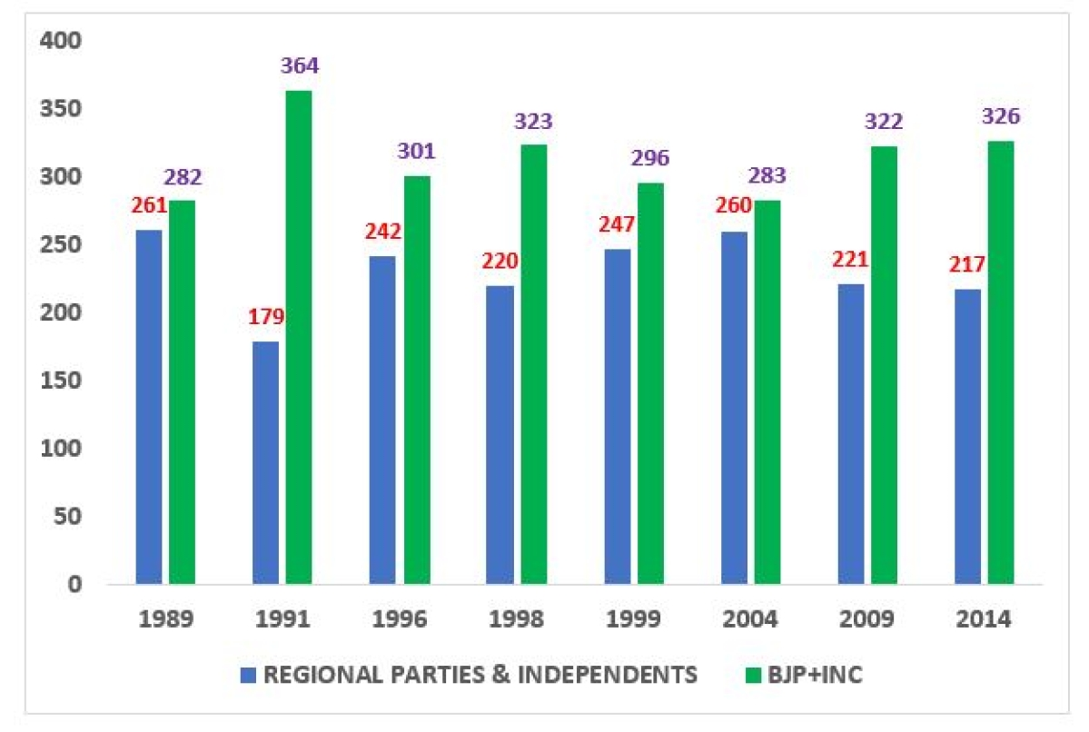 BJP+INC Combine vs Regional Parties' Tally Since 1989