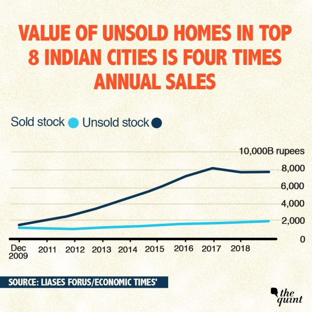 Comparison of value of sold and unsold houses in top 8 Indian cities