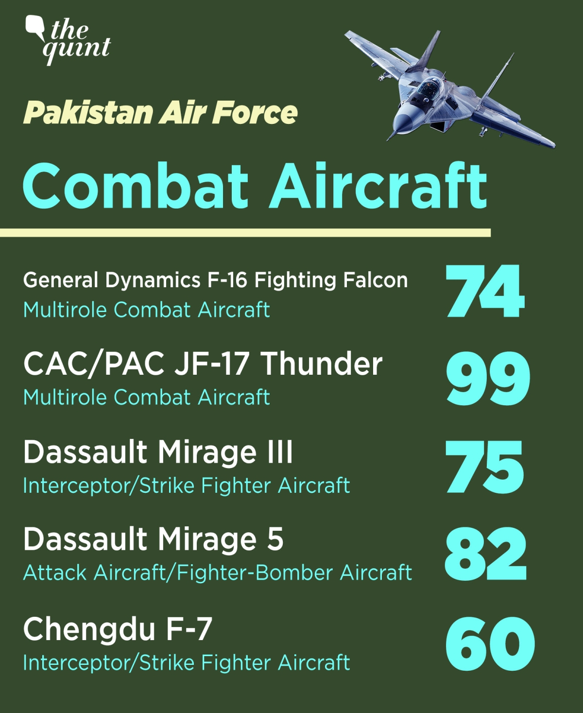 How Many Fighter Jets Pakistan and India Have? Comparing