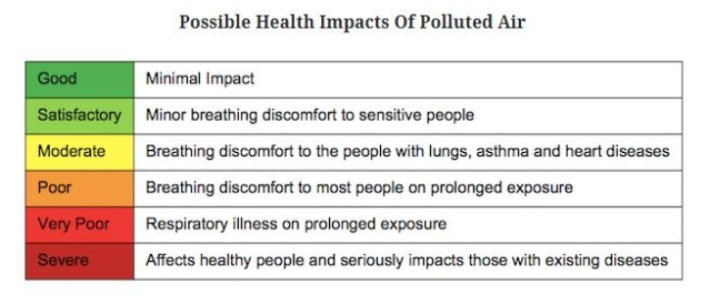 Possible health impacts of polluted air.
