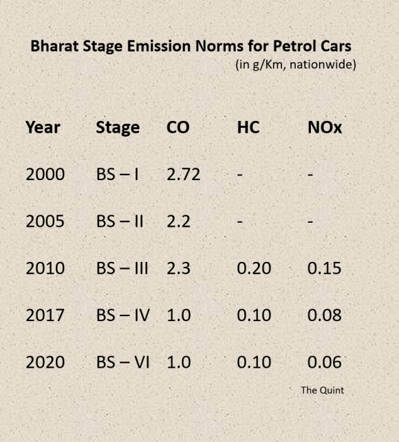 India is looking to shift to eco-friendly cars to control emissions and reduce dependence on imported oil.