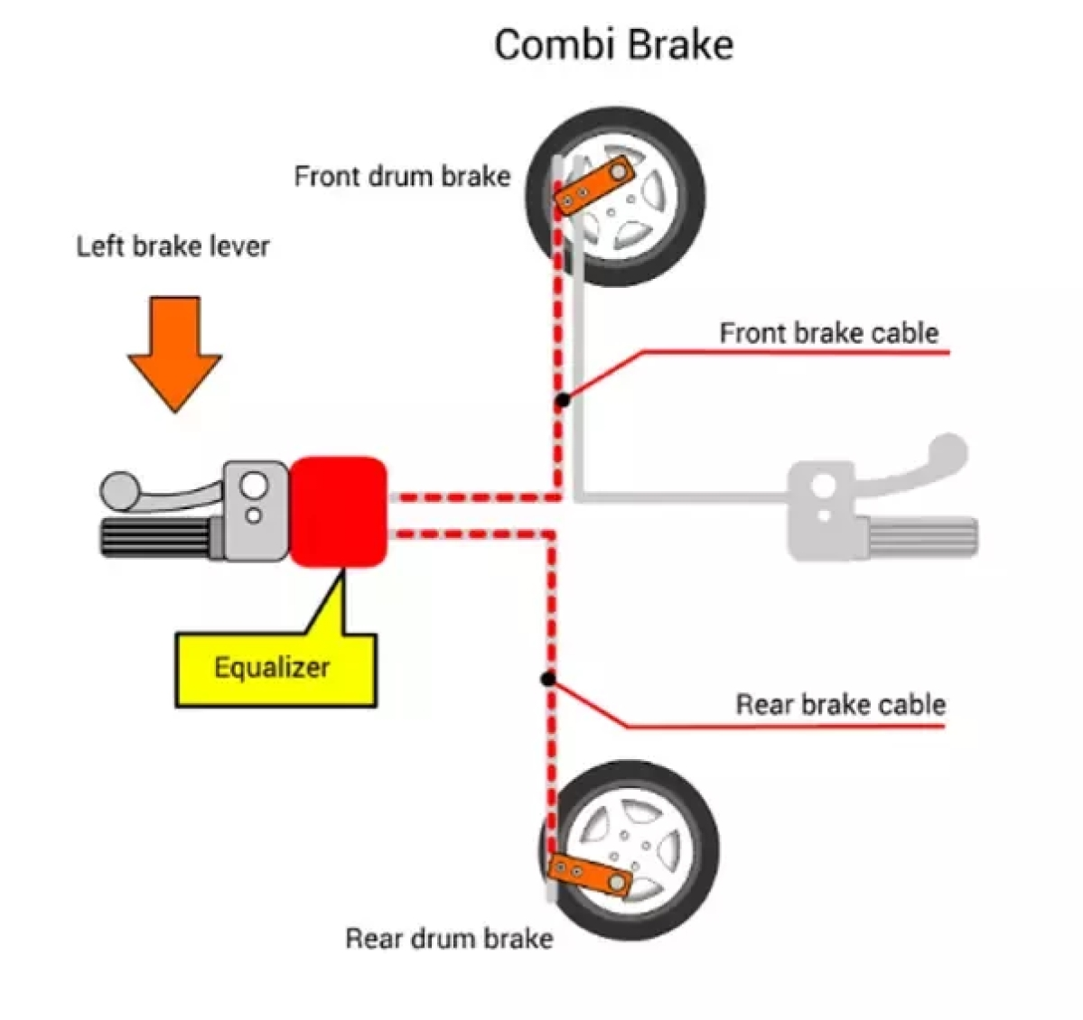 The combi-braking system on the Honda Activa.