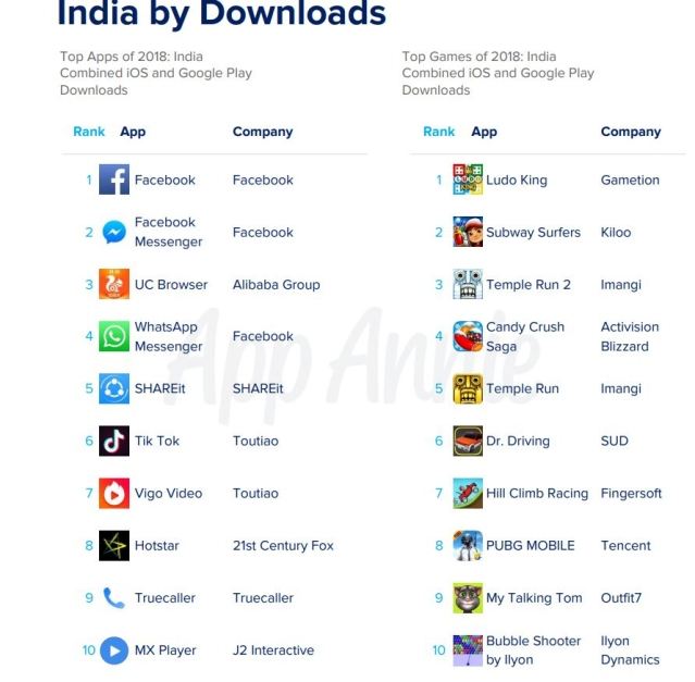 Tik Tok was one of the top 10 apps downloaded in India in 2018.