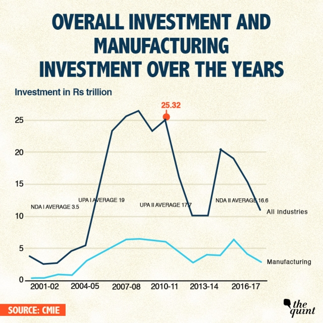 Overall and manufacturing investments over the years