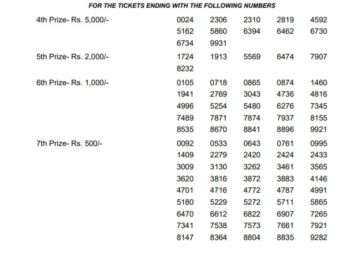 Kerala Lottery Results Today, Kerala Akshaya Lottery AK-382
