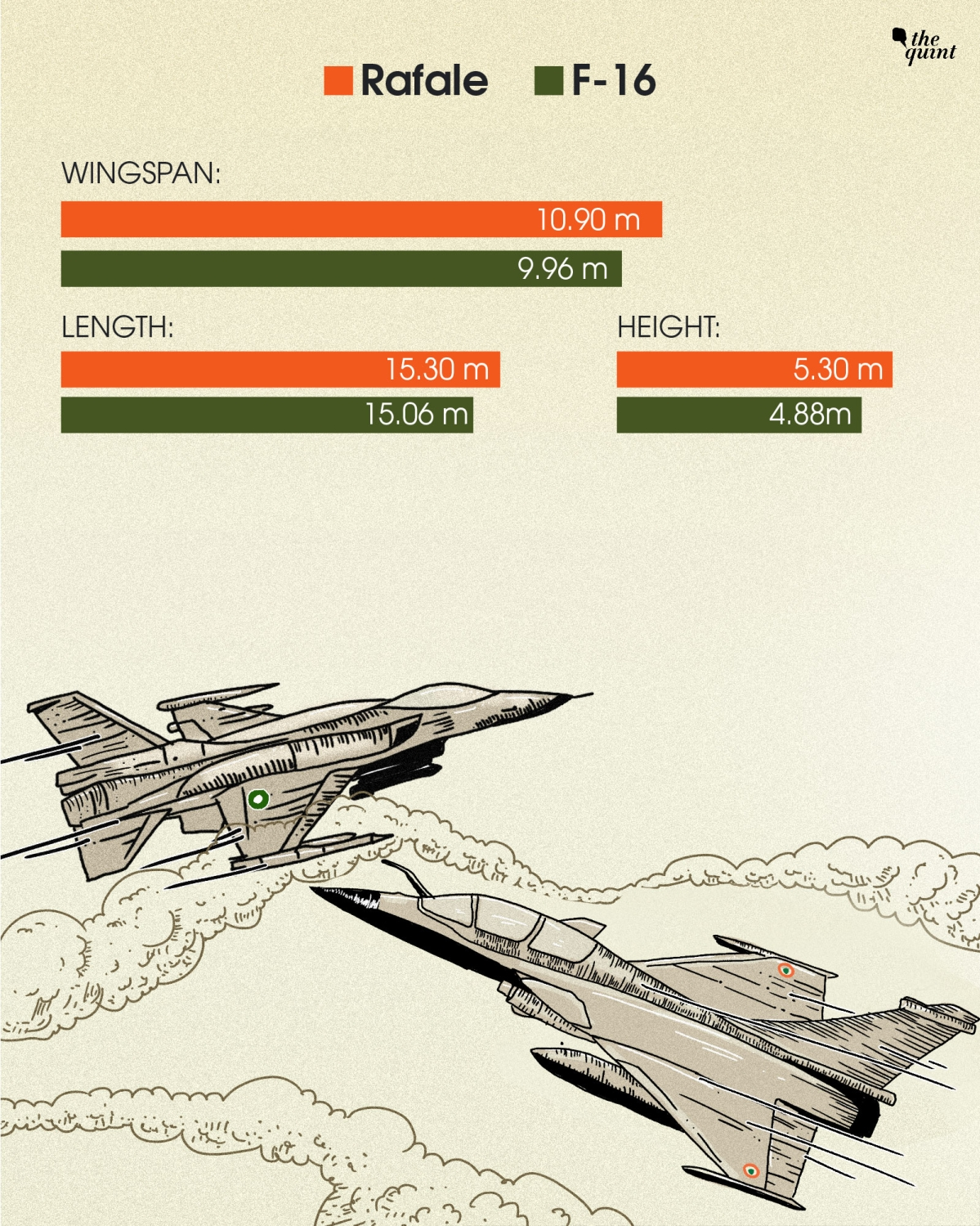 Rafale vs F16 Fighter Jet Comparison: Features and Specifications of