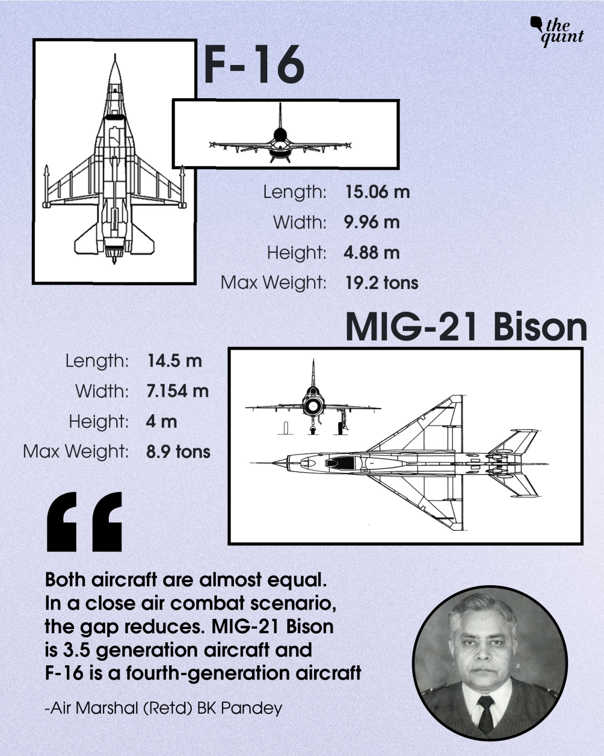 India MIG-21 Bison vs Pakistan F-16: Is the Russian Fighter