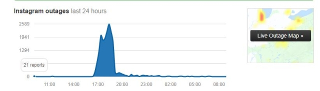 Down detector showed a similar spike in the outage for the three respective sites at the same time.