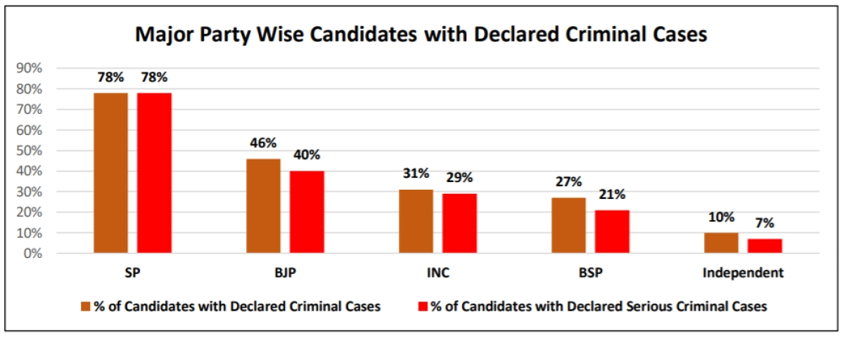 Figure: Major Party Wise Percentage of Candidates with Declared Criminal Cases