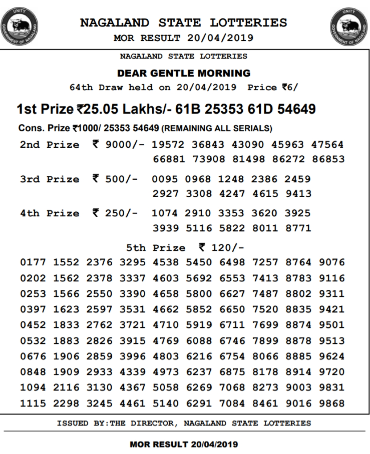 Today Lottery Sambad Resuls 27 4 2019 LIVE, Nagaland State Lottery