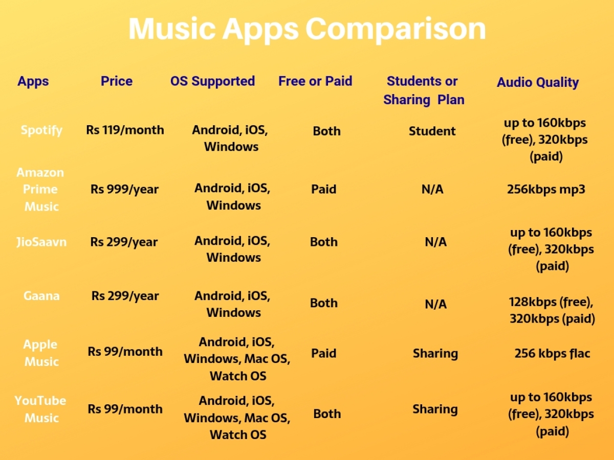 Apple Music Prices Slashed in India: Music Streaming App's
