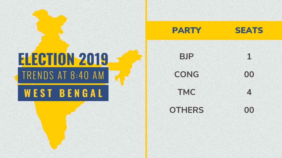 West Bengal Constituency Wise Election 2019 Results LIVE