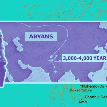 Genetics  has proven that the Aryans did indeed migrate to India and that the   Harappan civilisation was pre-Aryan.