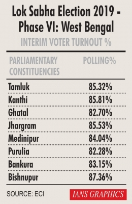 Nearly 85% turnout recorded in Bengal's sixth phase