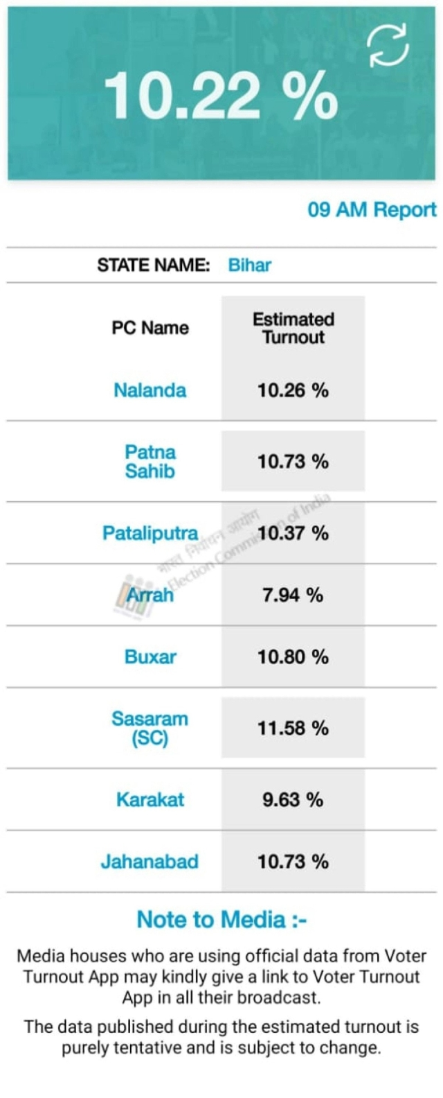 Bihar: Voting percentage in all the seats