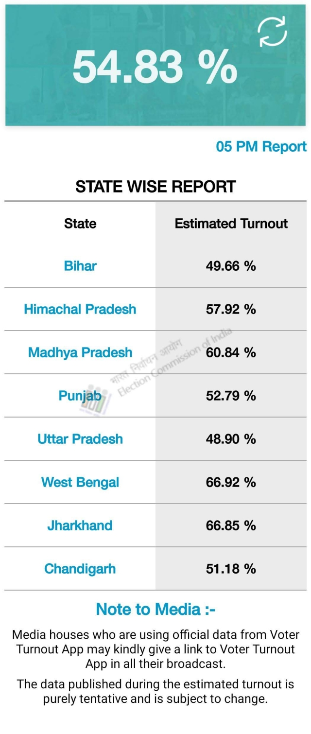 State-wise voter turnout recorded till 5 pm