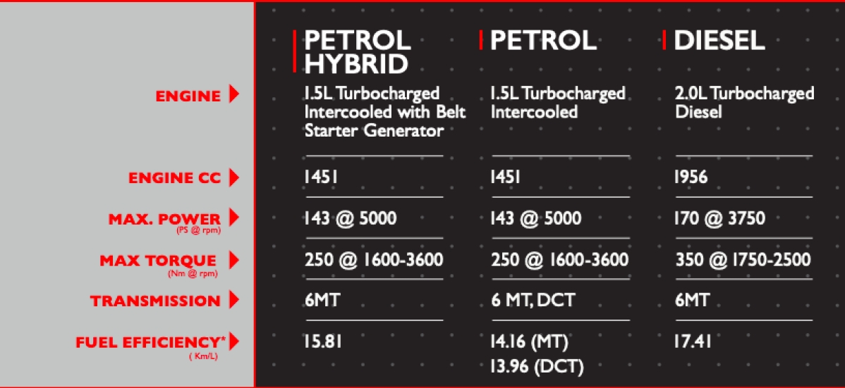 MG Hector SUV Price in India: MG Hector Launched, Compare