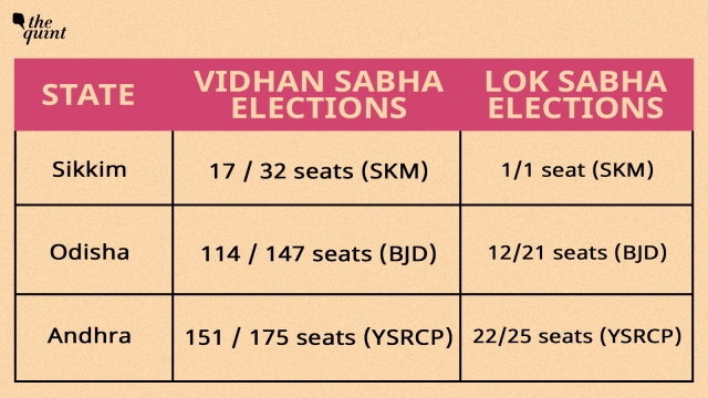 2019 Results for simultaneous polls: the vote shares recorded by the regional parties is also similar in both the elections, within a +/- 2% range. For example, vote share of YSRCP was 49.9% in vidhan sabha and 49.1% in lok sabha elections in 2019.