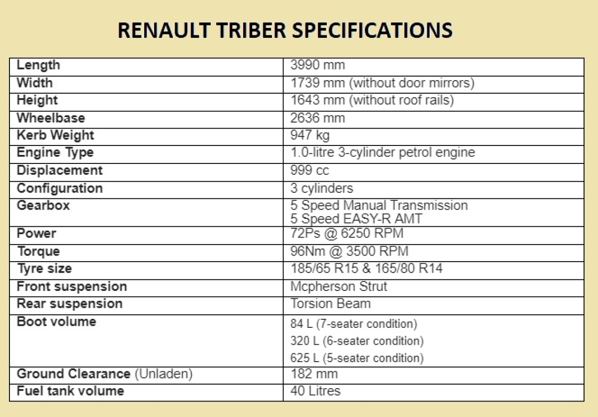 Renault Triber Launch, Price and Specifications: Can It Be