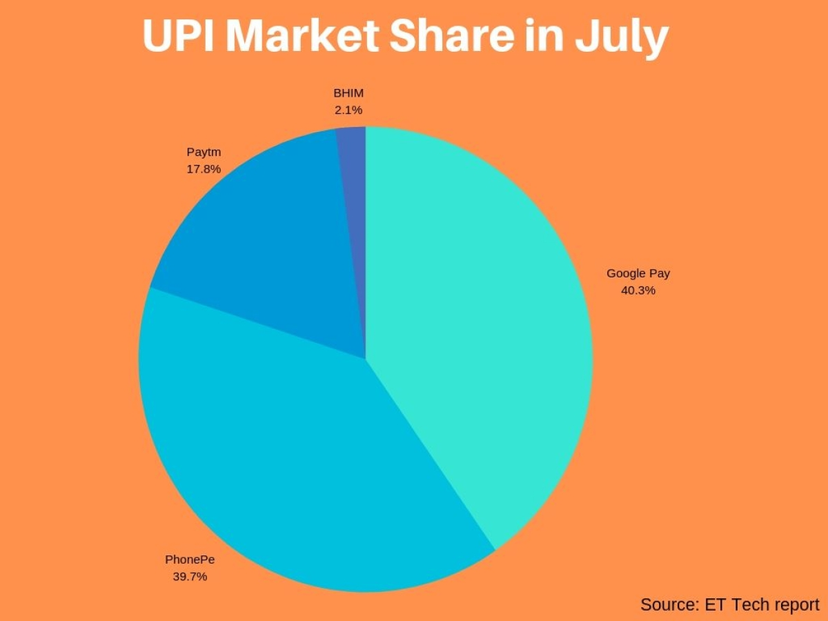 Google Pay Leads the Indian UPI Payments Sector in July: Report