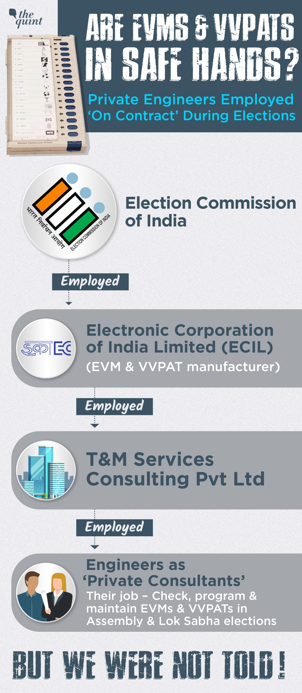 ECIL engages private consulting engineers from a Mumbai based private company T&M Services Consulting Private Limited
