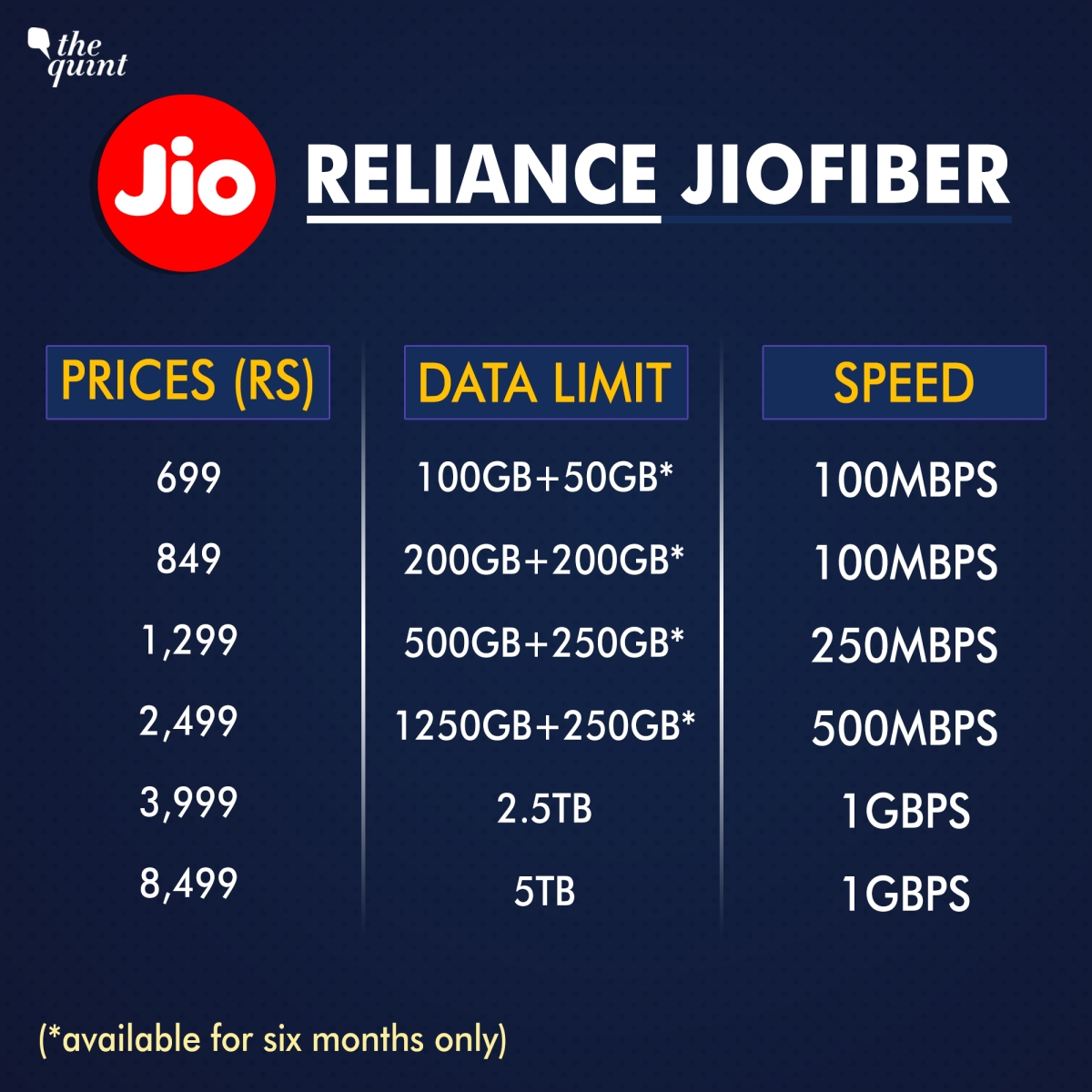 BSNL vs Reliance JioFiber vs Airtel vs ACT Fibrenet Plans
