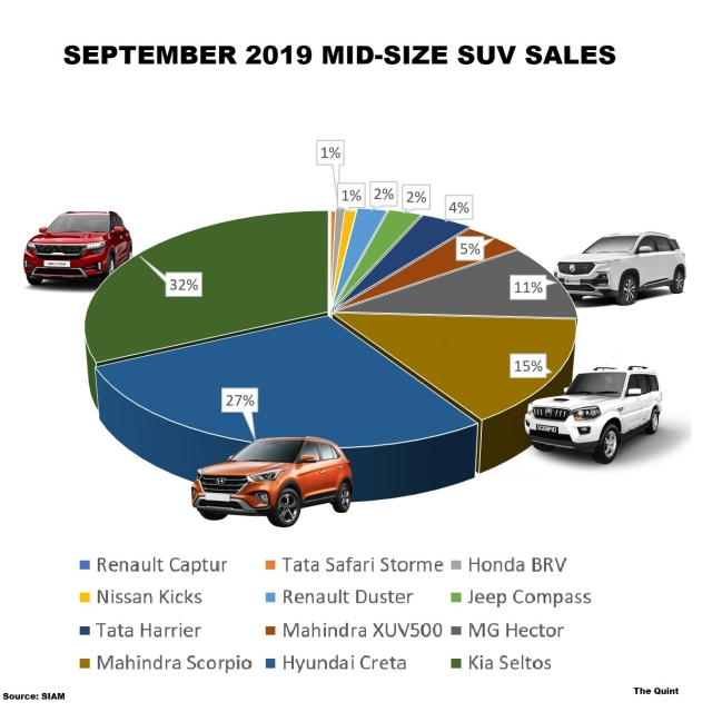 Kia Seltos now leads with over 32 percent market share in the mid-size SUV segment sales.