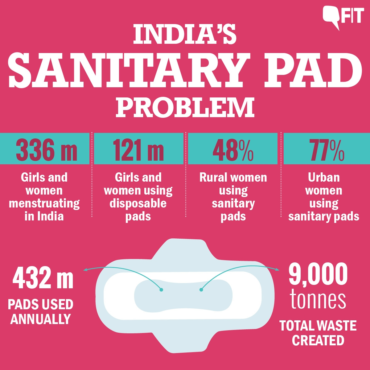2018 World Environment Day: Periods, Menstruation and Non