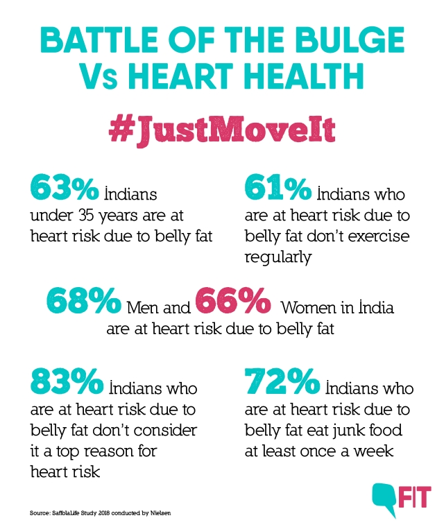 Indians are more likely to fall prey to heart disease because of their genetic makeup.