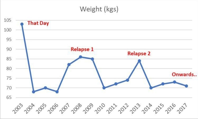 My 15-year weight-loss-gain rollercoaster