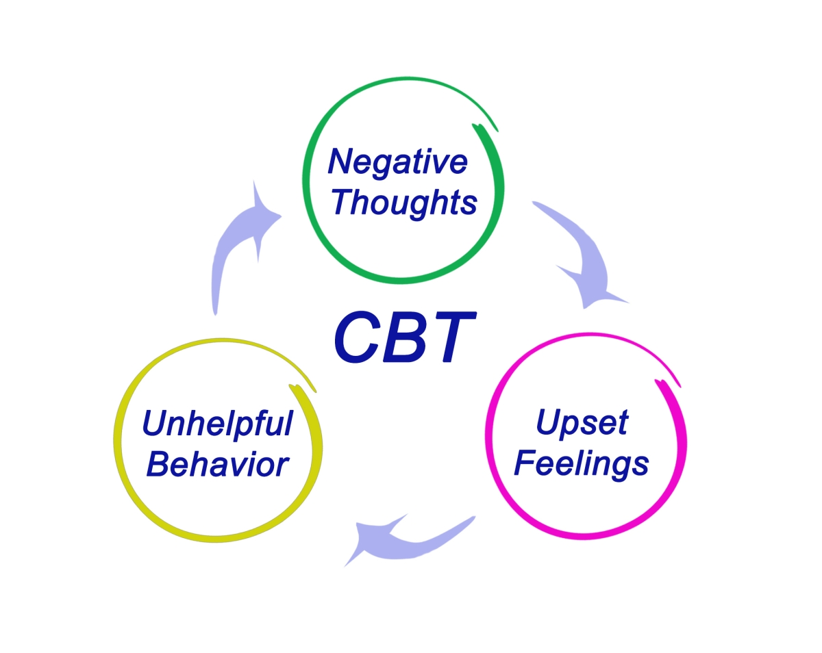 Explained: How Cognitive Behaviour Therapy Works