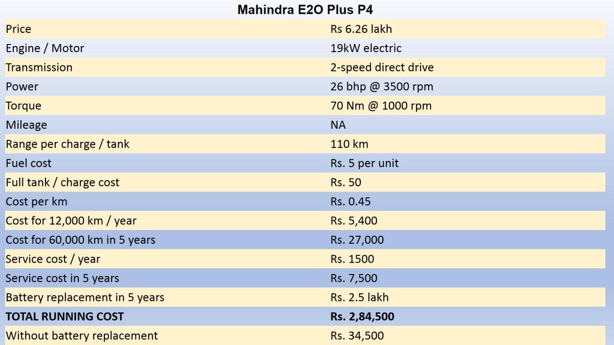 Petrol vs diesel calculator india price for Electric motor cost calculator