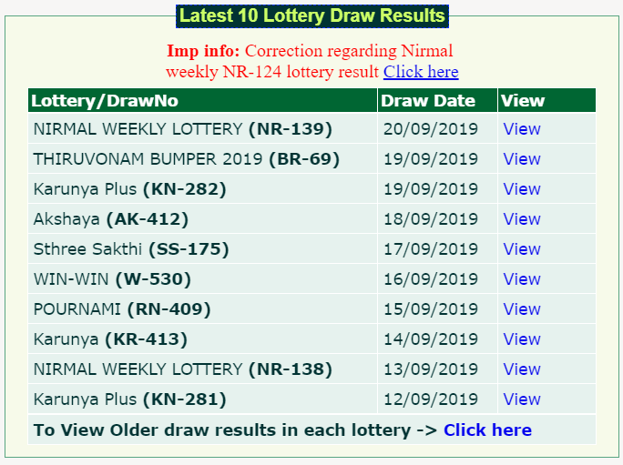 Today's Kerala Lottery Winning Prize