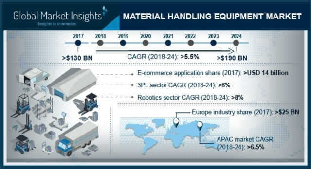 <em>Industry insight for material handling equipment market for 2024 </em>