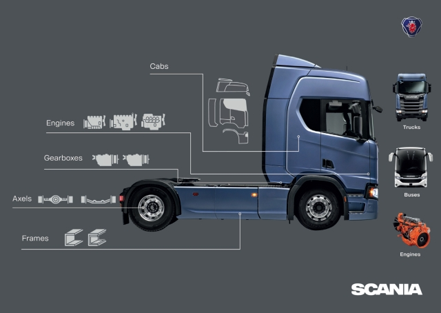 Scania's Tailor Made Modular System