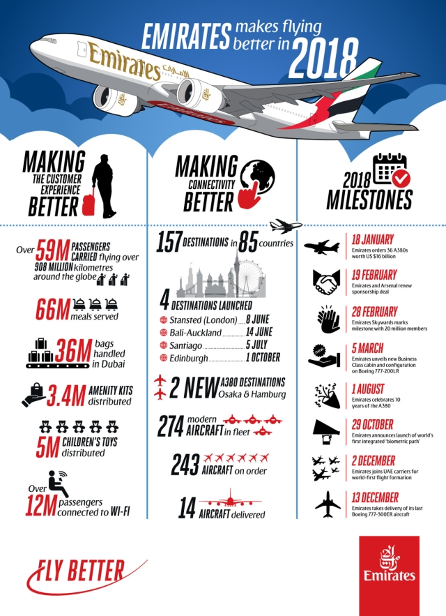 Emirates Infographic Reviews Startling 2018