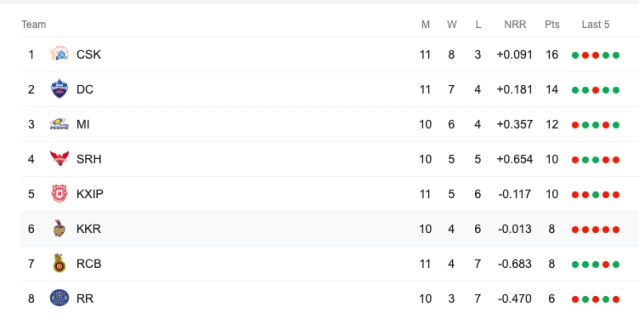 IPL Scoreboard Table