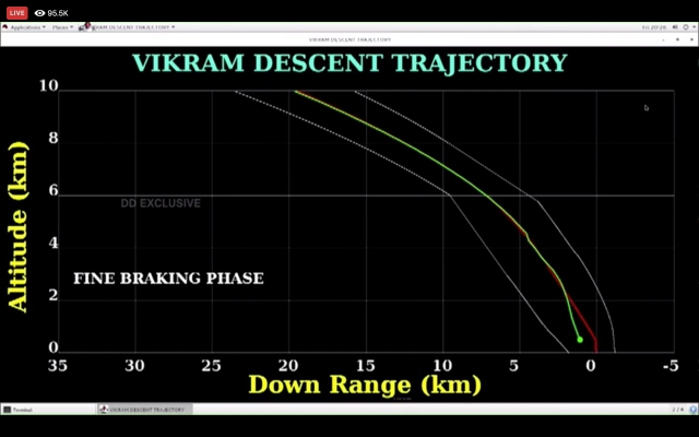 Vikram  Descent Trajectory
