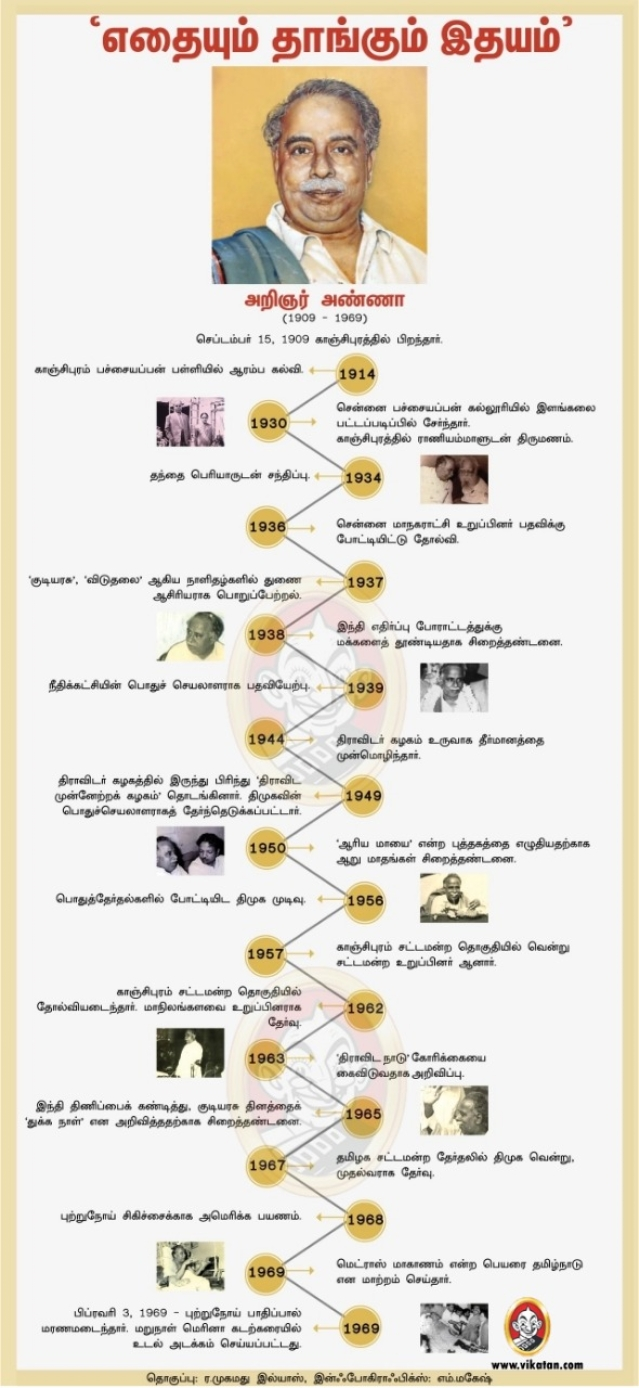 Journey of CN Annadurai