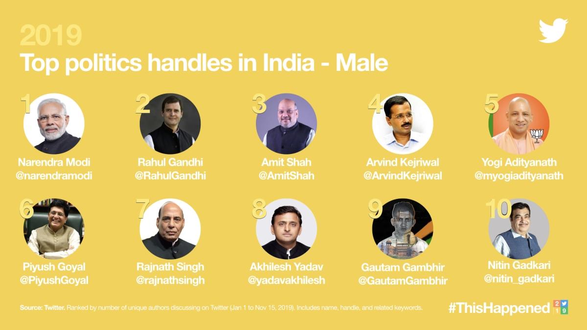 Top 10 male politics